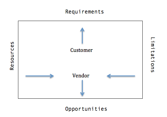 customer - vendor quadrangle