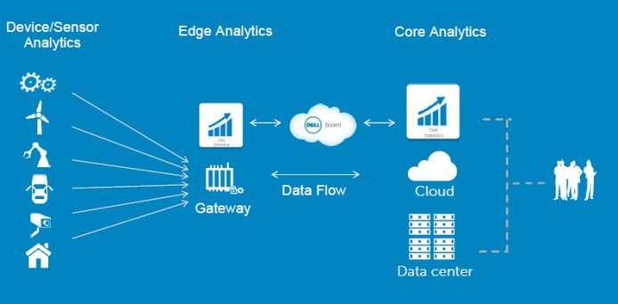 edge analytics architecture
