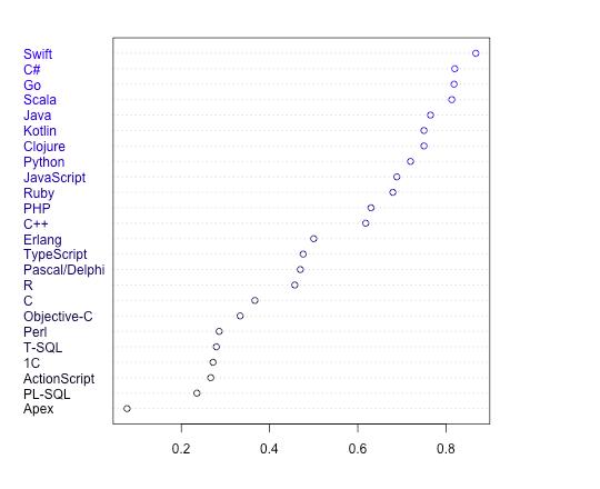 Programming languages satisfaction index 2017