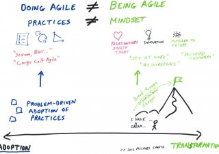 build agile team in USA