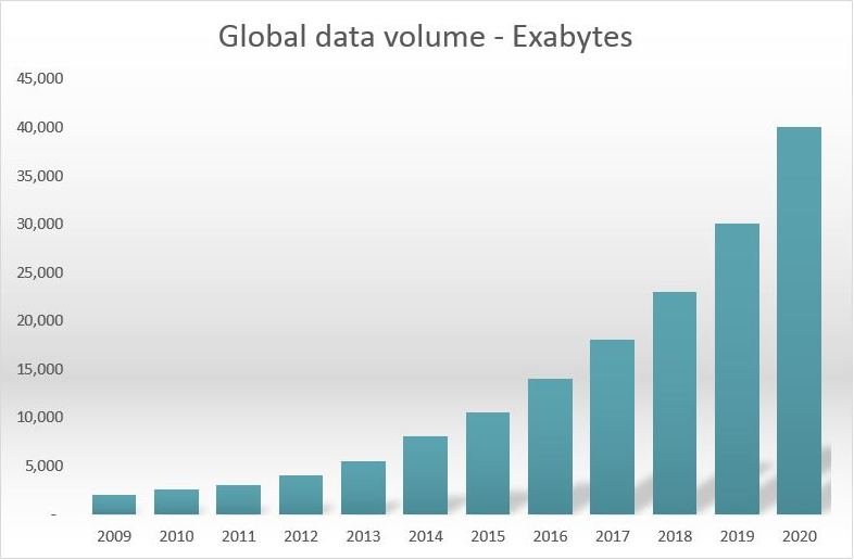 global data volume