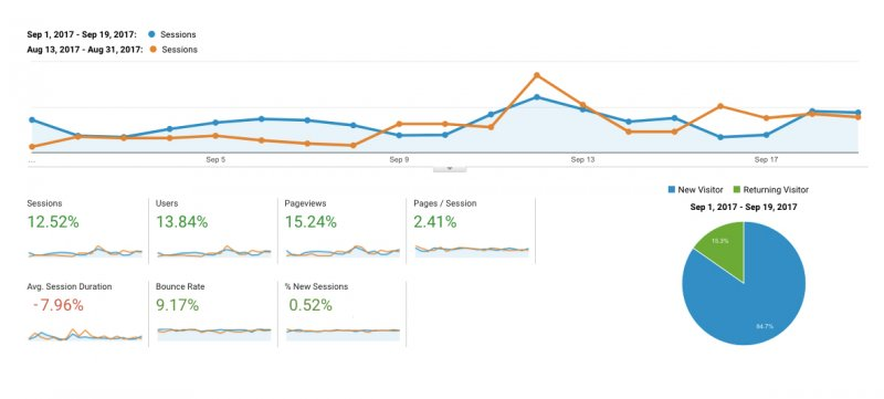 how to improve website traffic KPIs with website redesign