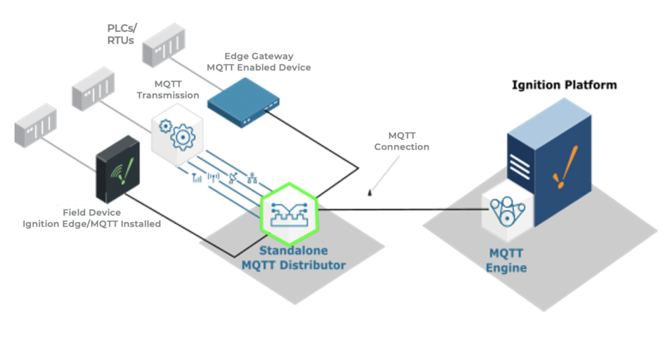 Ignition MQTT Architecture examples: