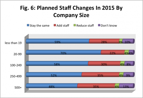 2015 it staff changes