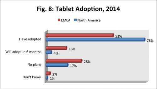 tablet adoption usa vs emea, tablet adoption usa, tablet adoption emea