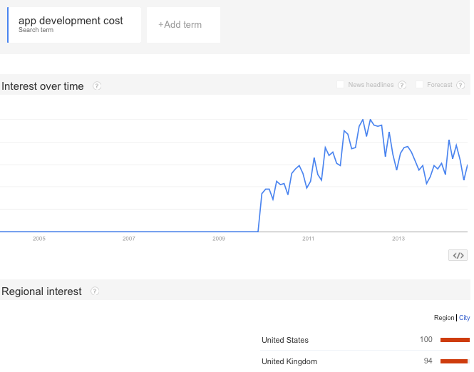 app development cost google trend, app development cost interest over time