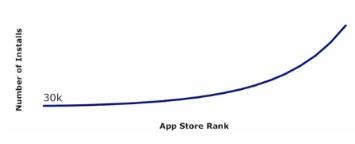 apple app store rank