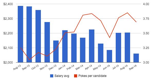 ukraine average it salary