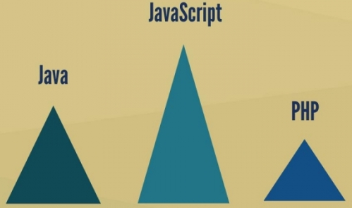 programming languages ranking january 2014 vs january 2015