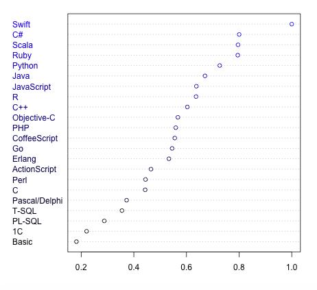 programming languages 2015