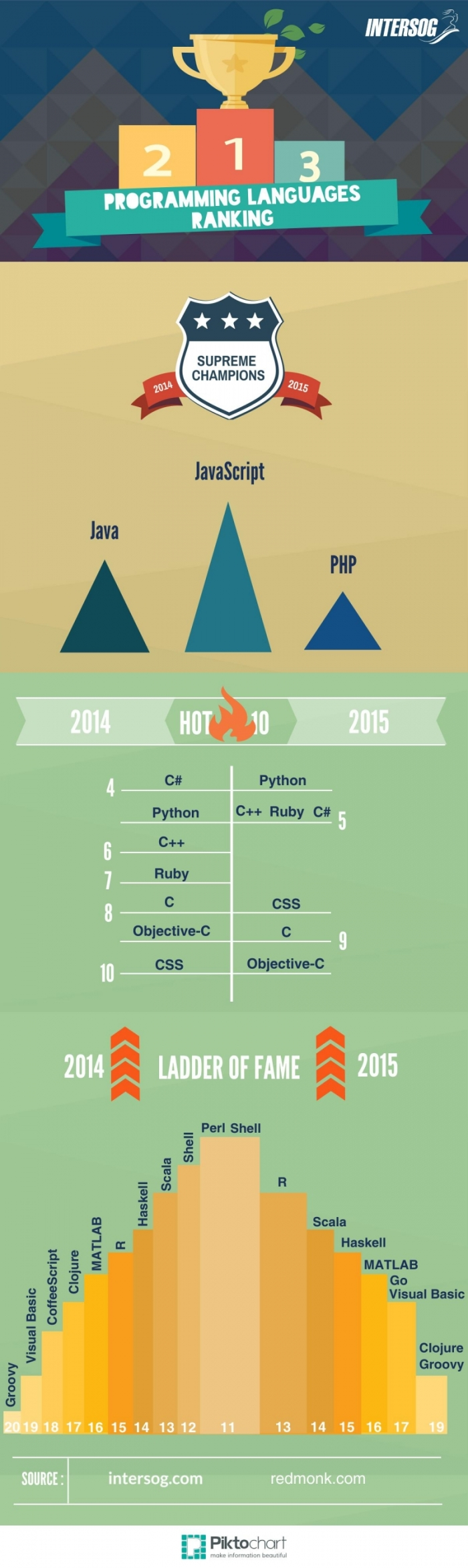 programming languages tanking, popular programming languages