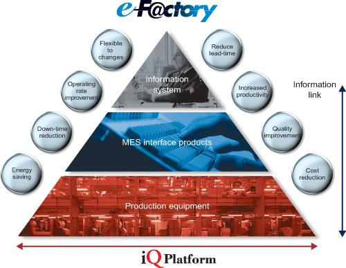Mitsubishi eFactory Pyramid