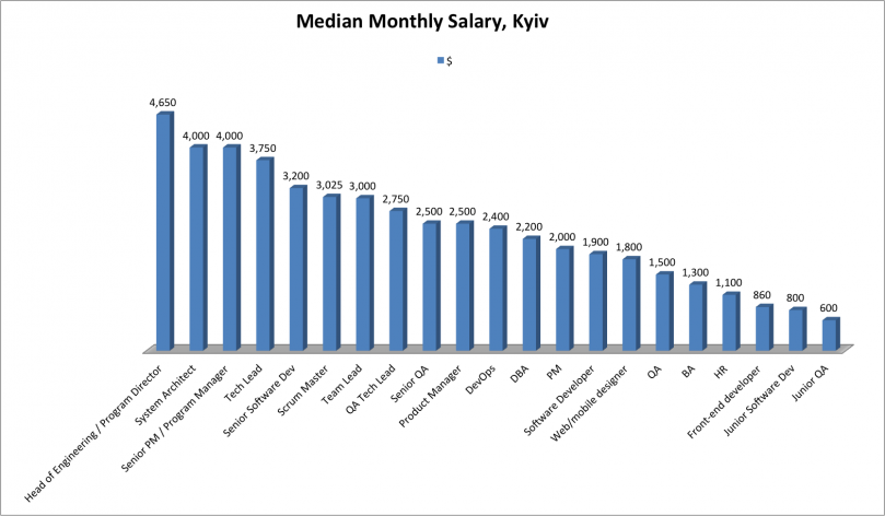 IT salaries 2014 in kyiv
