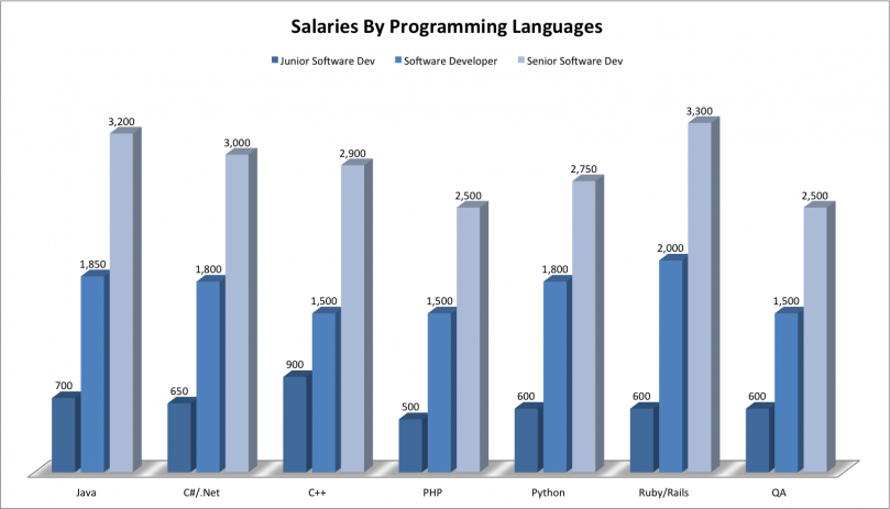 php salary ukraine, java salary ukraine, ruby salary ukraine